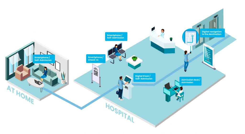 digital hospital admission process
