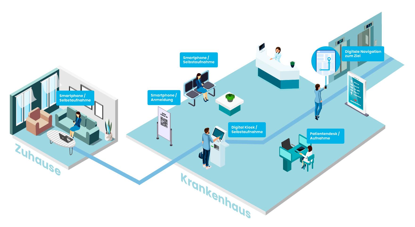 Patient admission procedure